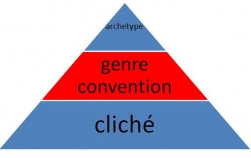 genre-pyramid-500x314
